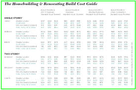 cost spreadsheet for building a house build costs selfbuildplans co uk uk house plans building