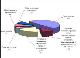 Курсовая работа Малый бизнес и его роль в современной экономике Рисунок 2 9 Структура инвестиций малых предприятий в основной капитал по видам экономической деятельности