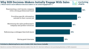 B2b Purchase Decision Makers Say The Brand Matters