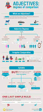 Learn How Many Degrees Of Comparison Do Adjectives Have