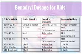 Find Out The Best Chart Of Benadryl Dosage For Kids By