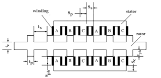 design and research of double sided linear switched reluctance design and research of double sided linear switched reluctance generator for wave energy conversion
