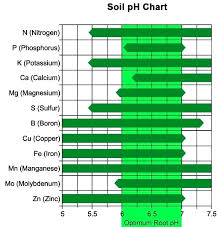 Cannabis Fertilizer Chart Fertilizer Ph Chart Unltddelhi Org