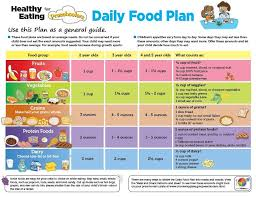 Diet Chart For A Child Of 12 14 Years Understanding Myplate A Journey To Healthier Eating
