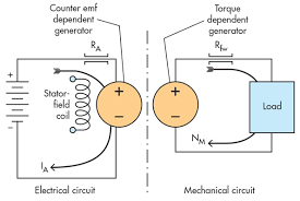 electric generators diagram. Plain Diagram This Analytical Schematic Of A Simple Dc Motor Contains Both Electrical And  Mechanical Rotating Elements Along With U20acdependent Generatorsu20ac And Electric Generators Diagram