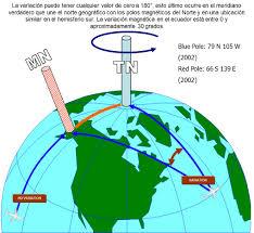 Resultado de imagen para polo magnético terrestre
