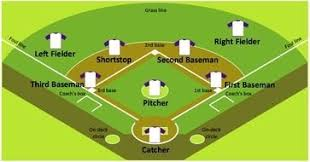 Baseball Field Template Printable Baseball Field Diagram Printable N2 Free Image