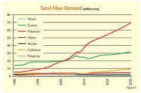 Man Made Fibers Continue To Grow Textile World