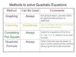 math equation calculator solving quadratic math methods to solve quadratic equations solve quadratic equation calculator math