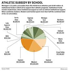 Michigan Registration Fee Chart Heres How Much Michigan Colleges Make Or Lose On Football