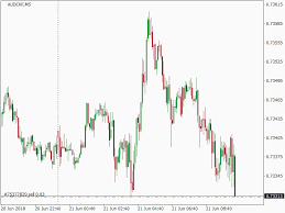 Audchf Sell At 0 73312 Sent By Breakout Ea Real Time