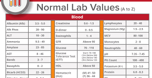 Lab Values Printable Chart Www Bedowntowndaytona Com