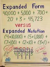 Expanded Form Chart Expanded Form Vs Expanded Notation Anchor Chart Expanded