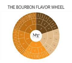 Bourbon Comparison Chart The Bourbon Flavor Wheel And Tasting Sheet Modernthirst