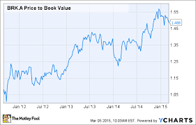 Brk A Stock Quote Gorgeous Current Price Current Price Berkshire Hathaway Stock