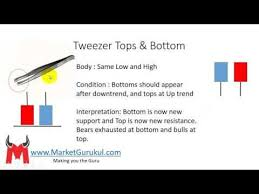 Marketgurukul Chart Tweezer Tops And Bottoms Candlestick Pattern Youtube