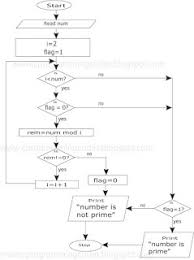 primenumber+flowchart flow charts c questions and answers on process flow template word