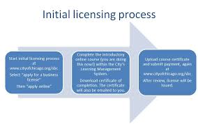 how to become a pharmaceutical rep city of chicago pharmaceutical representative license