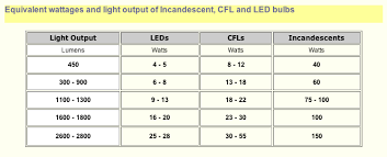 13 Meticulous Led Light Lumens Chart