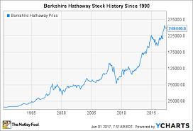 Brk B Stock Quote