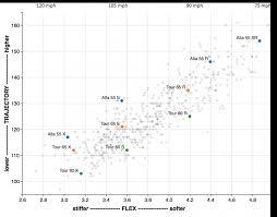Titleist Fitting Chart Titleist Iron Shaft Fitting Chart Titleist Shaft Chart Golf