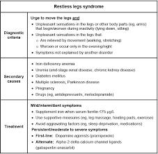 Ferritin Level Chart Anemia Pin On Ferritin