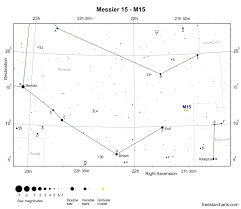 Pegasus Star Chart Messier 15 M15 Globular Cluster Freestarcharts Com