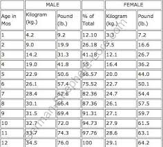 8 Month Baby Weight Chart In Kg German Shepherd Growth Chart Puppy Growth Rate And Weight