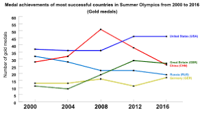 Olympic Medal Chart 2016 Summer Olympics Medal Table Wikipedia