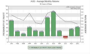 Stock Miner Seasonal Stock Trend Charts