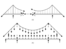 compression force diagram. compression force diagram