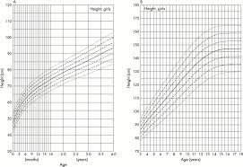 Wt Chart For Infants Weight Flow Charts
