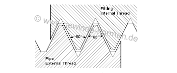 Npsm Thread Dimensions Chart Npsm Pipe Thread Ansi B 1 20 1 1983 R1992