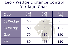 Wedge Distance Control Chart Leo Tarrant Golf