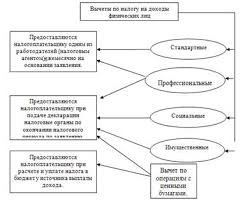 Реферат Учет налога на доходы физических лиц ru В соответствии с НК РФ плательщики налога на доходы физических лиц имеют право на следующие налоговые вычеты