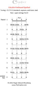 The Cipher For Ukulele_ Thecipher Com
