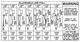 Manitex 26101 C Load Chart