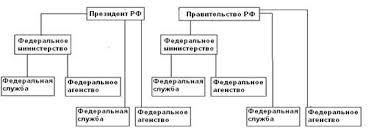 Курсовая работа Министерства и центральные федеральные  Рис №1 Схема ведомственного подчинения федеральных министерств служб и агентств в системе исполнительных органов власти
