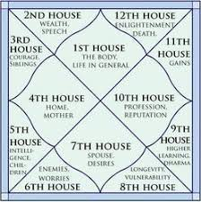 Free Vedic Birth Chart In Hindi Vedic Astrology In India