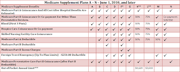 Medigap Chart 2020 Medigap Plan G An Alternative To Medicare Supplement Plan