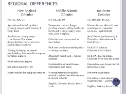 New England Middle And Southern Colonies Comparison Chart Similarities And Differences Of Southern Colonies And New