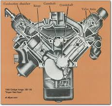 mopar engine diagram the mopar chrysler dodge plymouth b series v8 engines 350 361 v8 engine