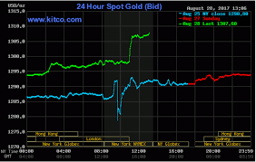 24 Hours Gold Price Chart 79 Disclosed 24 Hours Gold Chart