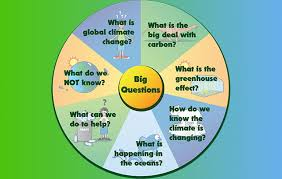 global warming essay for kids
