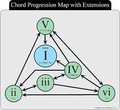 Theory Guide Lines For Creating A Simple Chord Progression