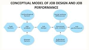 Models Of Job Design Jobs And Work Designs Docsity