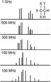 1h And 13c Nmr For The Profiling Of Natural Product Extracts