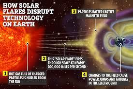Cataclysmic solar storm that triggers ...