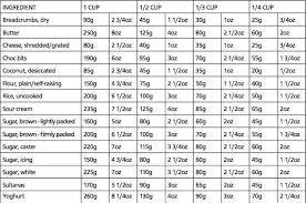 Weights Measurement Charts Weight Measurement Chart