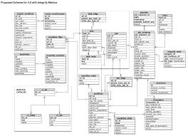 User Management System Database Design Pm 1271 Update Database Schema And Pegasus Db Admin To